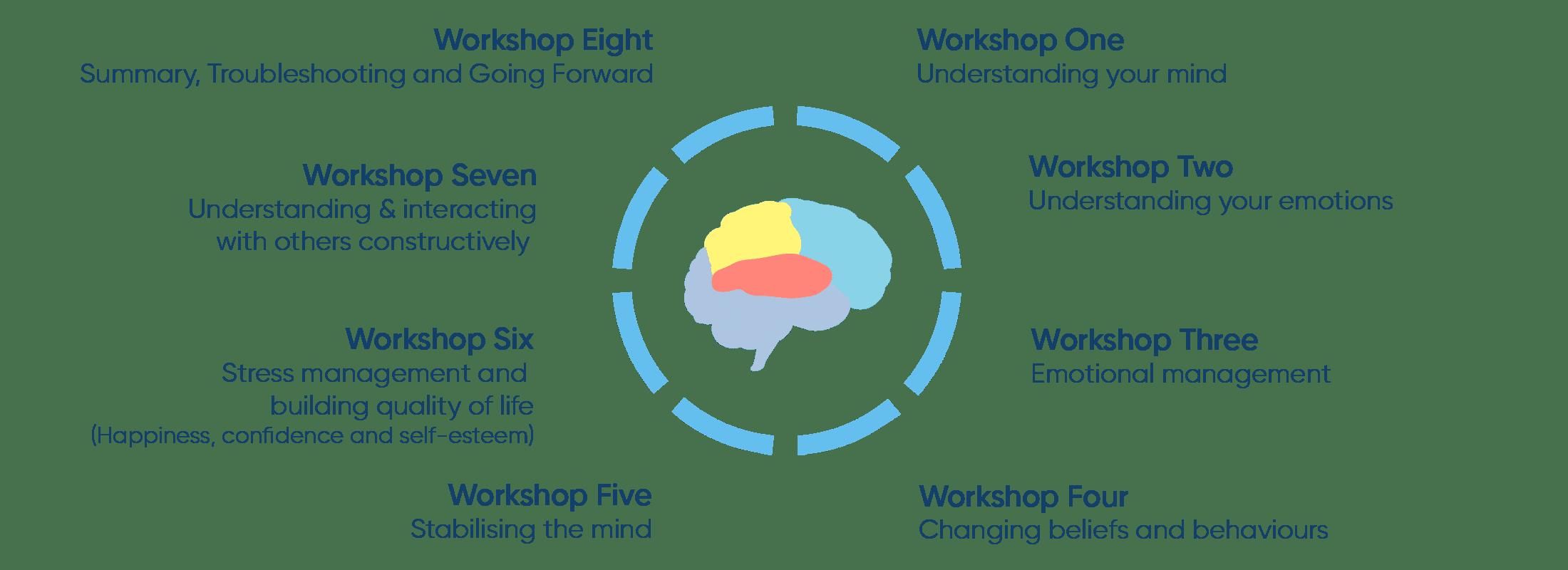 Mind Management Skills for Life Workshops 1 1